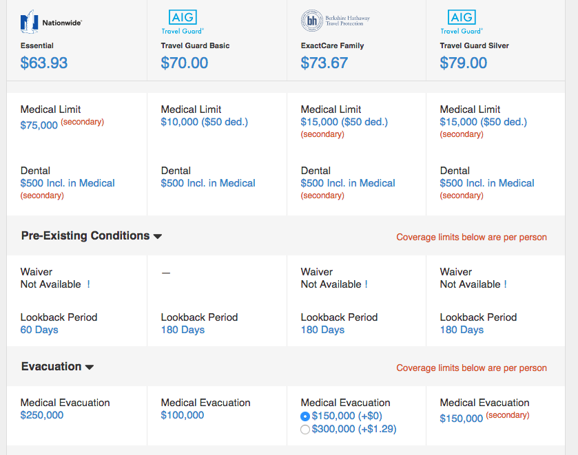 Medical limits for comprehensive plan comparison. Nationwide is the clear winner here.