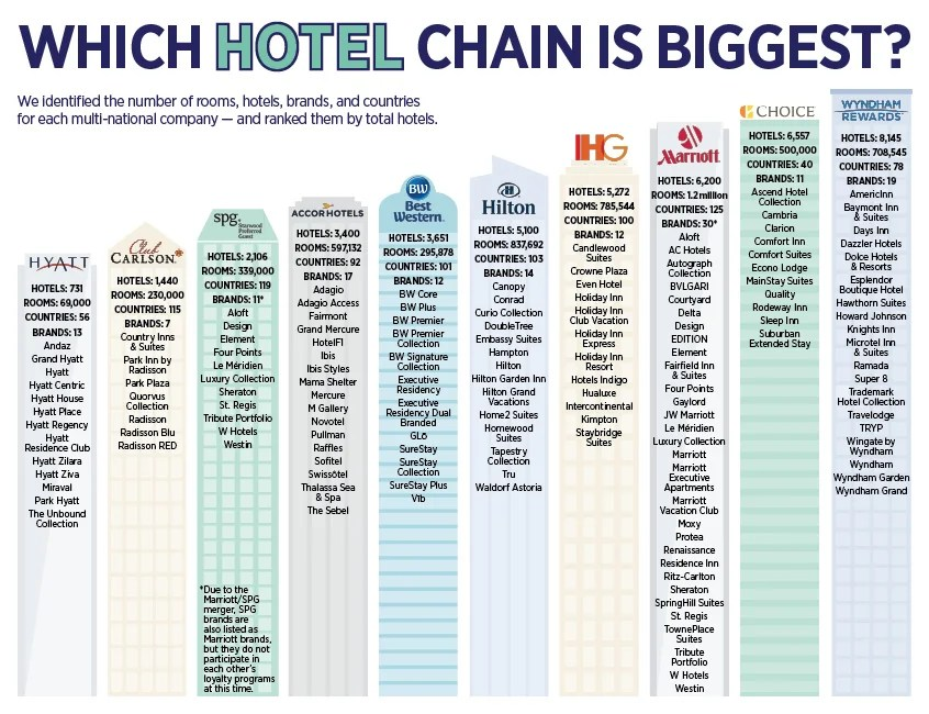 The Best Hotel Rewards Programs 2018 The Points Guy