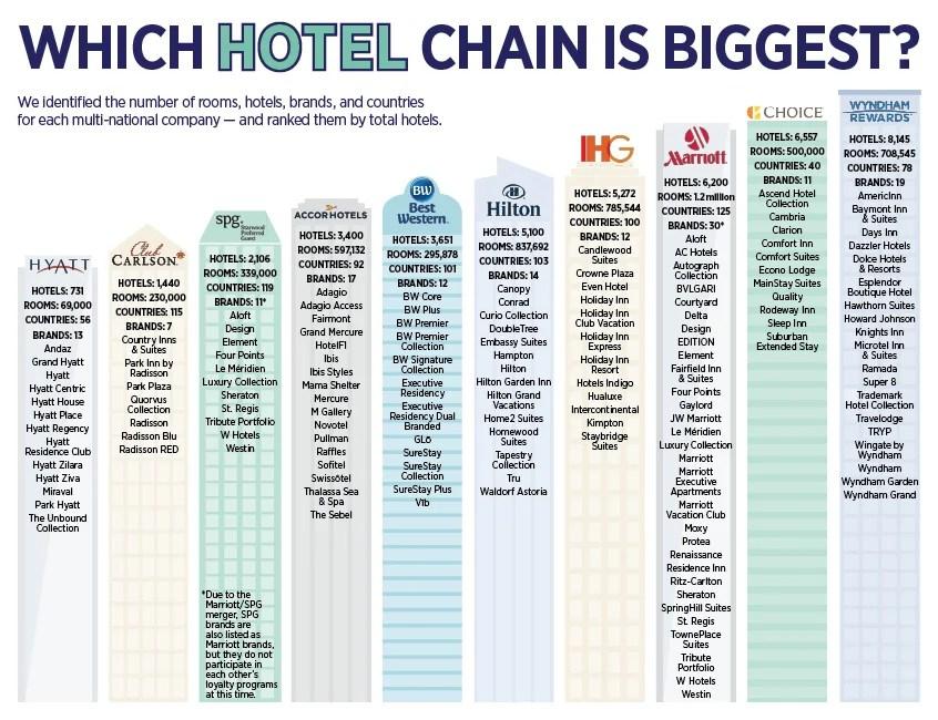Global Luxury Hotel Chains