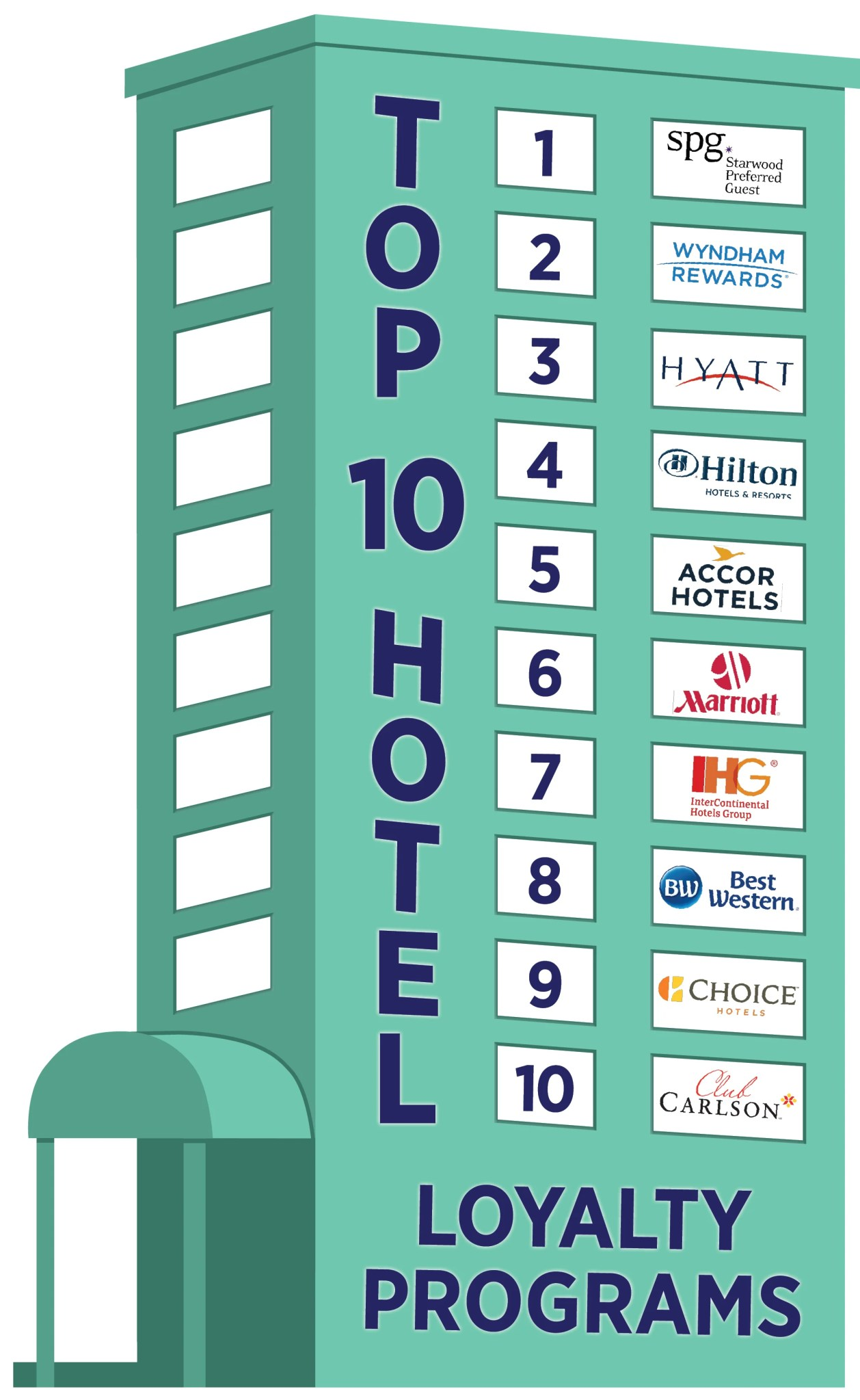 The Best Hotel Rewards Programs