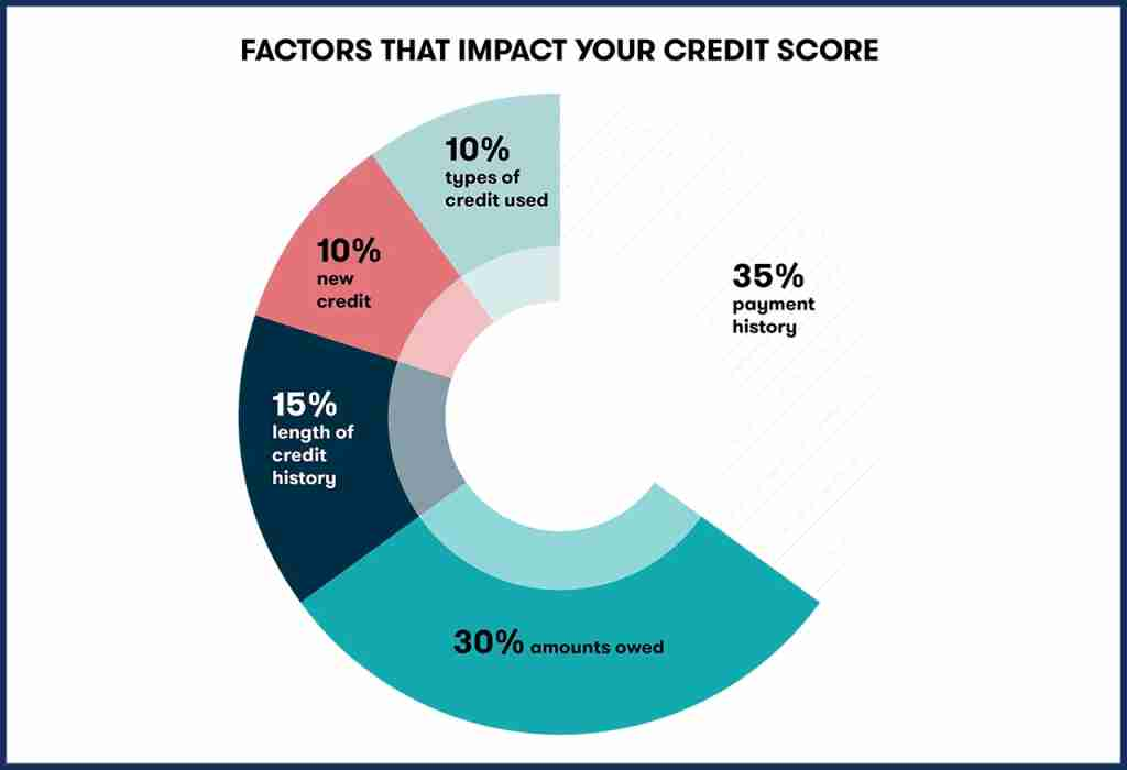 Closing a credit card impacts several factors used to calculate your credit score.