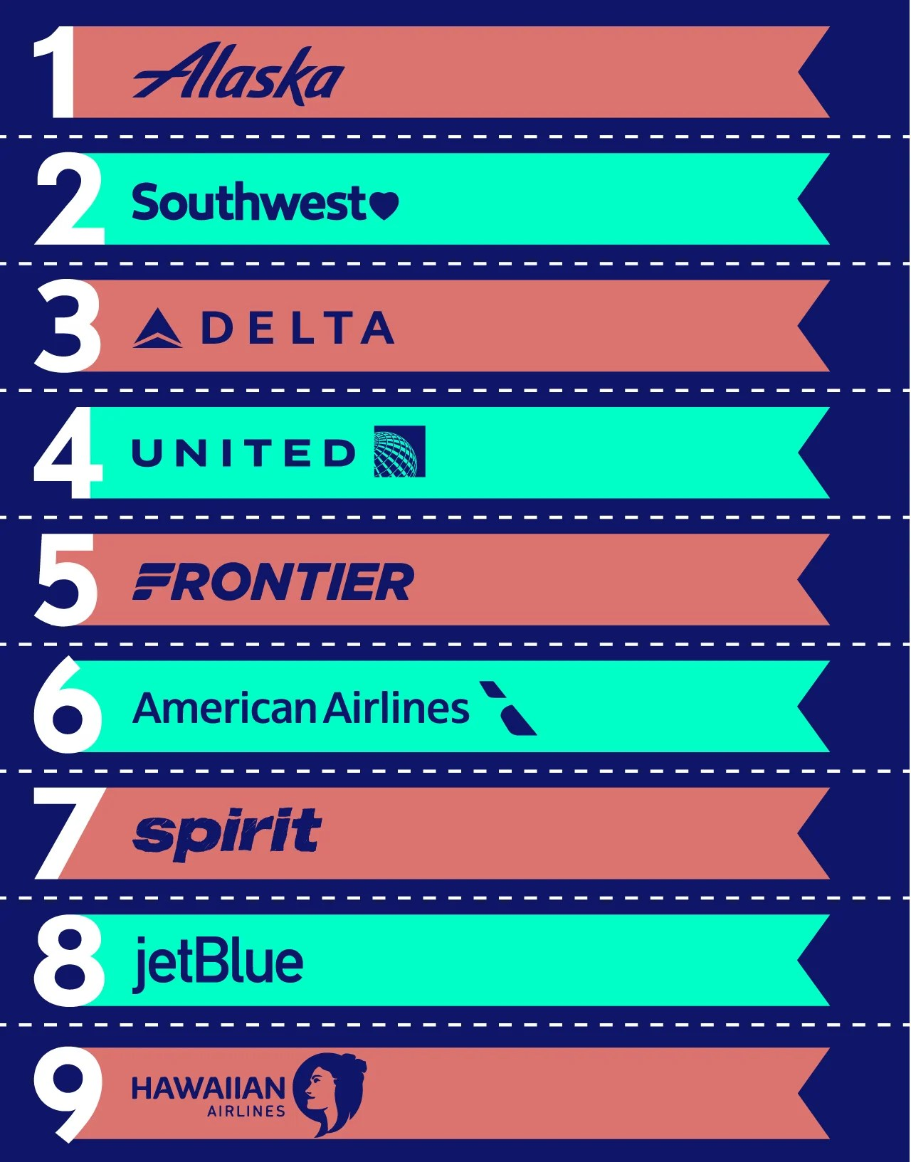 The Best and Worst US Airlines in 2018