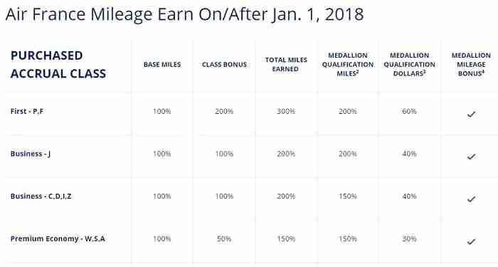 The partner earning chart will tell you how many SkyMiles, MQMs, and MQDs you