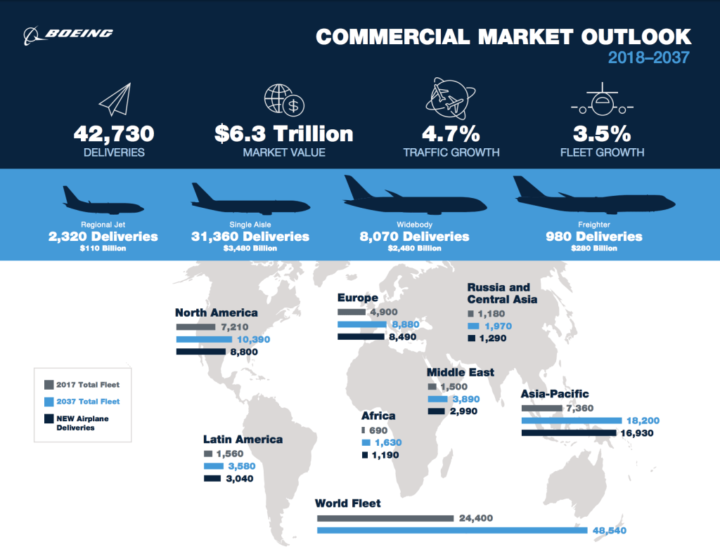 Boeing Commercial Market Outlook Executive Summary. Image via Boeing.