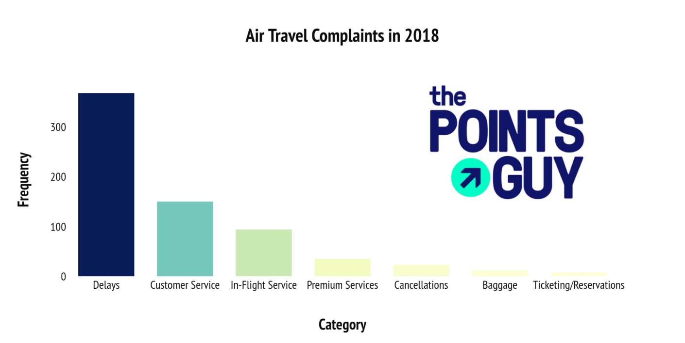 The Top Reader Complaints of 2018