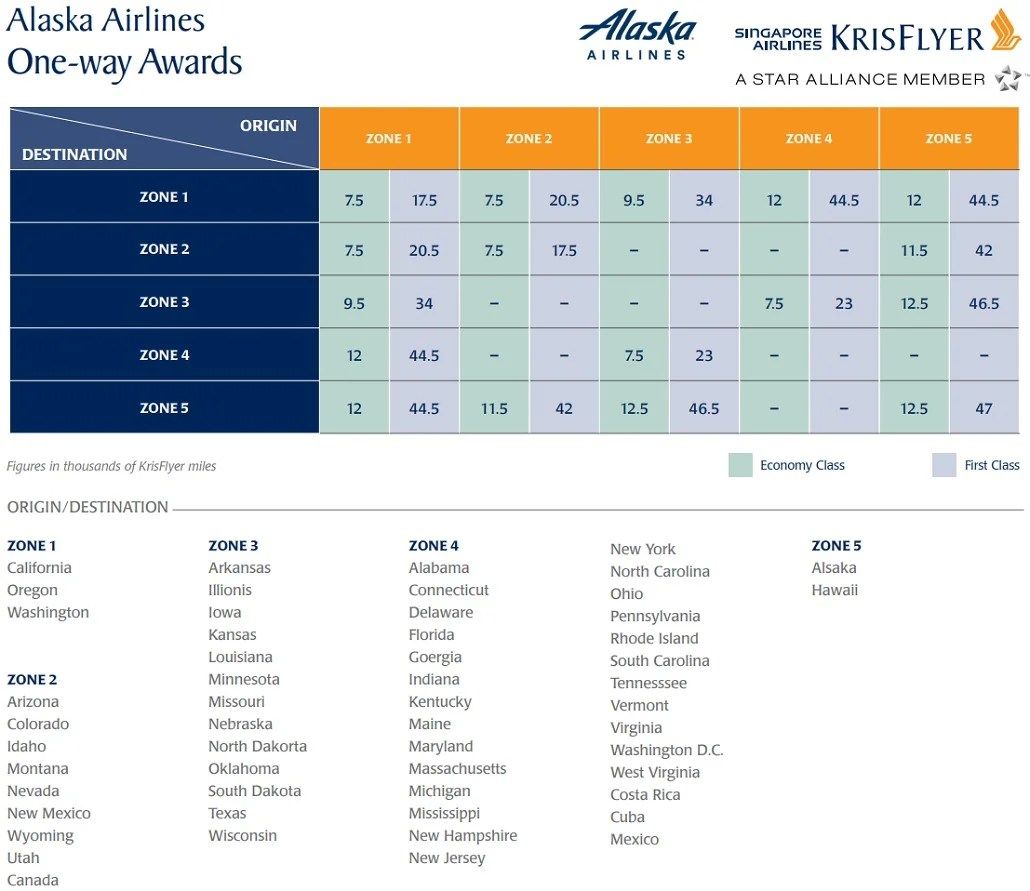 Capital one venture credit card airline miles