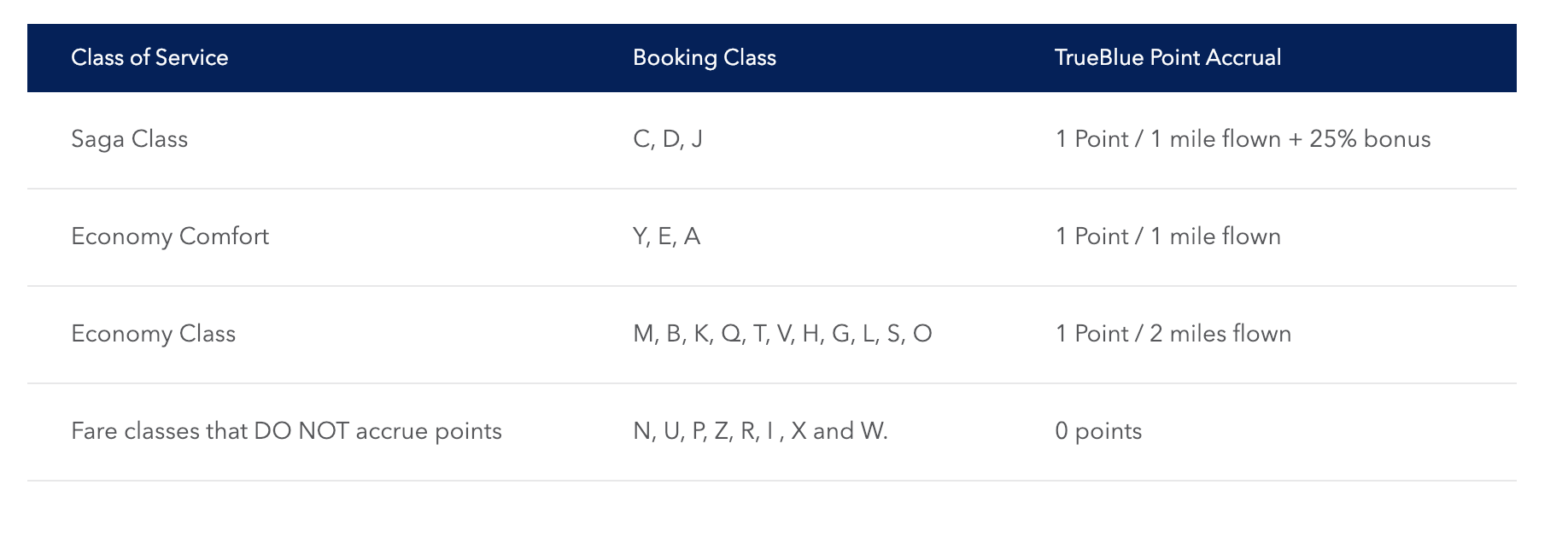 Crediting Icelandair flights to JetBlue
