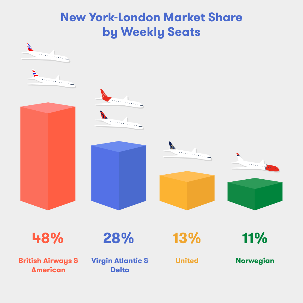 It's Really Taking place: JetBlue to Fly Between Boston/NYC and London 2
