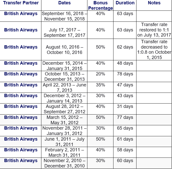Historical Amex transfer bonuses to British Airways
