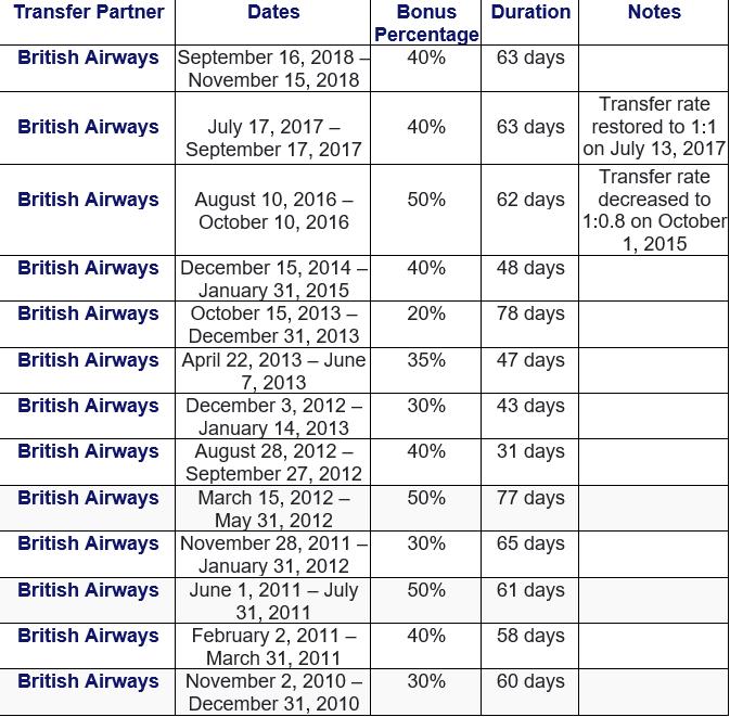 Historical Amex transfer bonuses to British Airways
