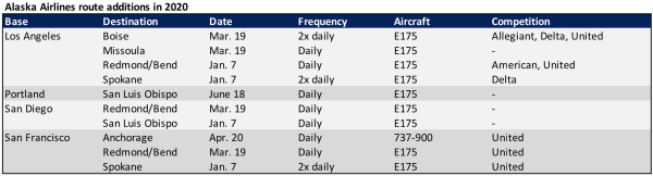 (Data from Alaska Airlines and Diio by Cirium schedules)