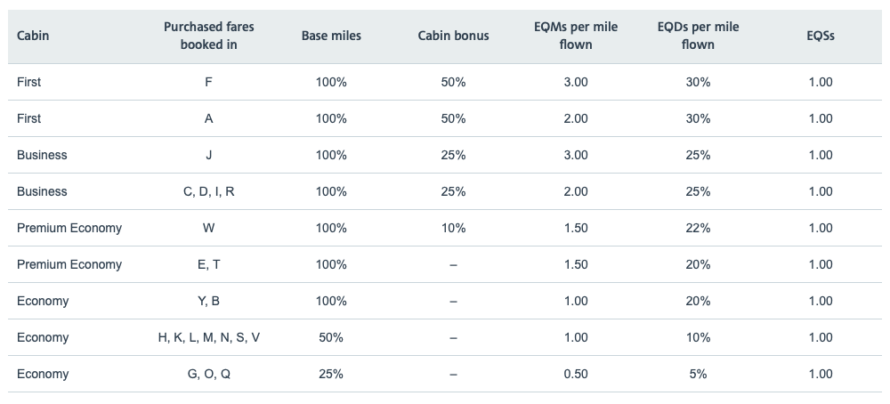 British Airways earning on American Airlines