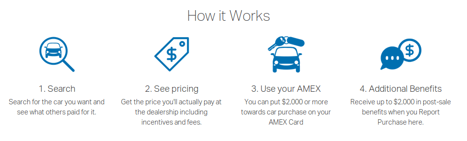 See What Others Paid For Cars >> The Pros And Cons Of Amex S Auto Purchasing Program