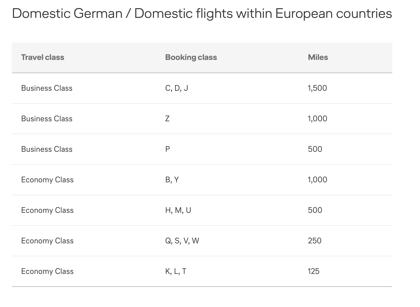 Germany Domestic Flight Earning Chart Status