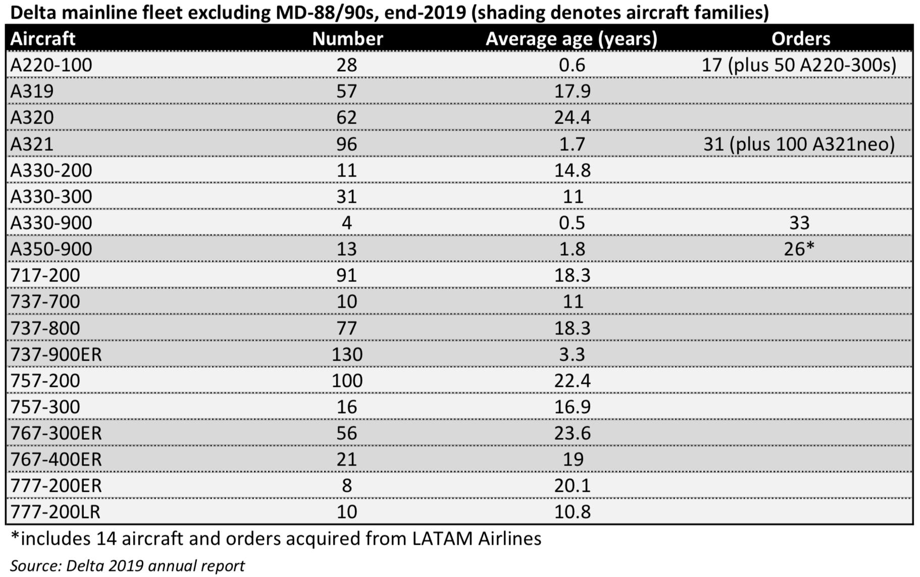 Delta fleet year-end 2020