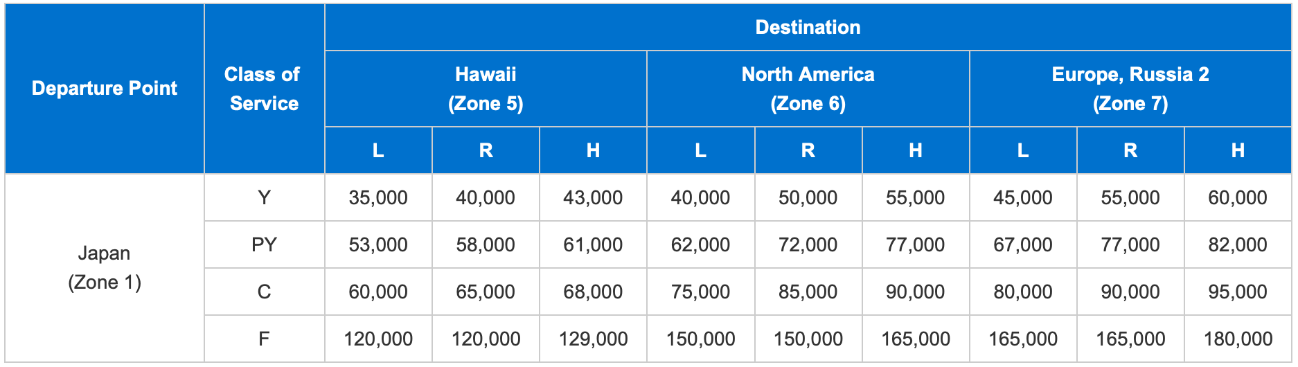 ANA Award Chart North America to Japan