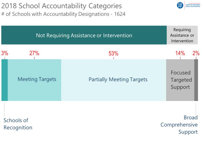 School Accountability Desigs 2018