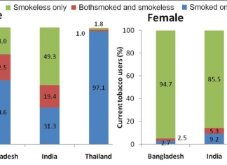 Tobacco Consumption in India Rules and Regulations