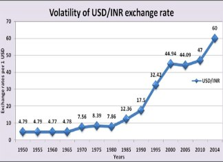 Devaluation of Indian Rupees, need for Strong Economic Strategy
