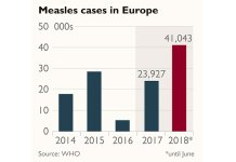 Europe witnesses record number of measles outbreak