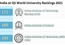 3 Indian Institutes ranked among the top 200 universities in the world by QS World University Rankings
