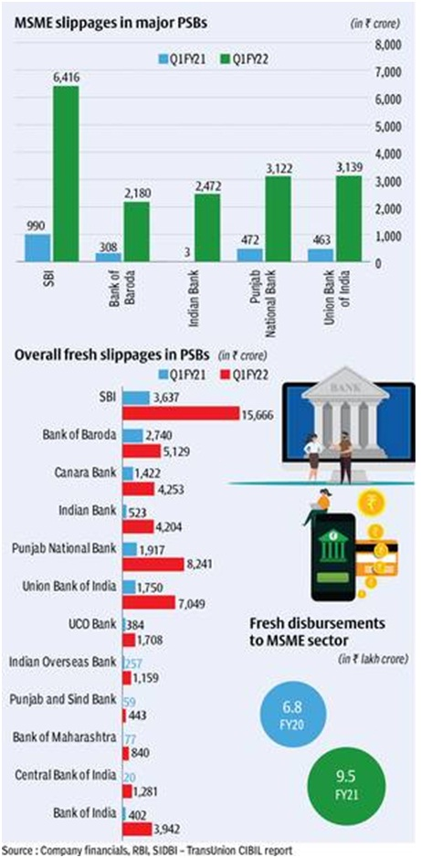 Public sector banks report major slippages in lending to MSMEs in the first quarter