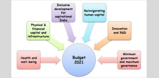 Integrated Strategic Planning to cope with covid 19 Aftermath