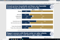 Graph military support of Russia poll results. 2019