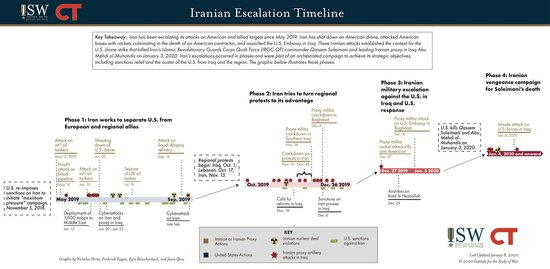 Jennifer Cafarella  @JennyCafarella Jan 10 NEW: resources to understand the context of the #Soleimani strike & its aftermath 1) Timeline of #Iran's escalating campaign of attacks before the strike 2) #Iraq situation reports from 01-06 JAN iswresearch.blogspot.com/?m=1