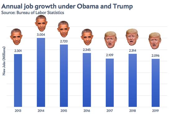 Slate @Slate It turns out that the economy never had a Trump bump. slate.trib.al/nldCPM4