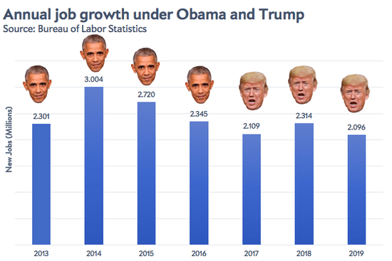 Slate @Slate It turns out that the economy never had a Trump bump. slate.trib.al/nldCPM4