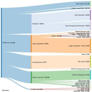 Tim Mak @timkmak 2h An NPR reader posts this very helpful graphic breaking down the $2 trillion rescue package. Via reddit: reddit.com/r/dataisbeauti…