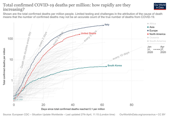 covid-deaths-days-since-per-million.png