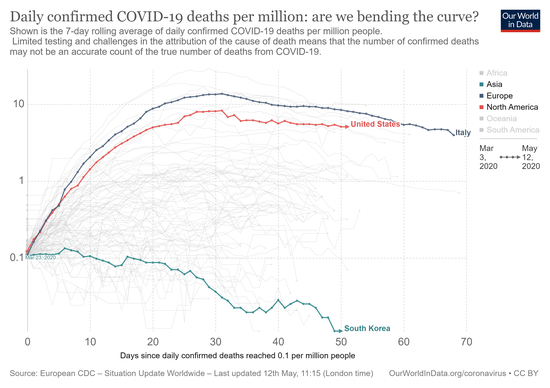 covid-daily-deaths-trajectory-per-million.png