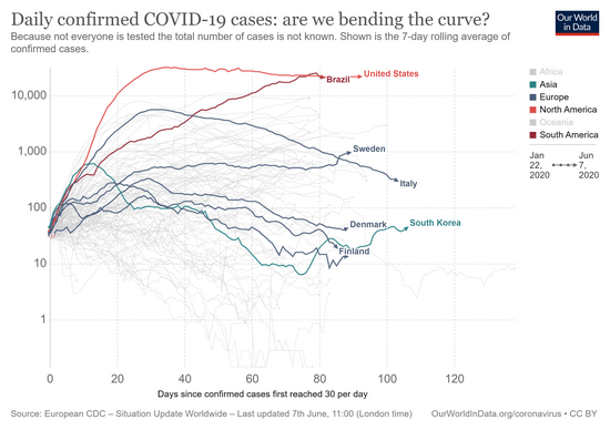 covid-confirmed-daily-cases-epidemiological-trajectory.png