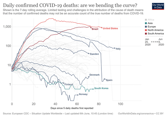 covid-confirmed-daily-deaths-epidemiological-trajectory1.png