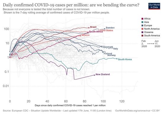covid-daily-cases-trajectory-per-million.png