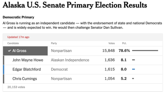 AK-Sen: Dr. Al Gross (I) Wins Dem Primary, Let's Now Get Him Ready To Defeat Sen. Dan Sullivan (R)