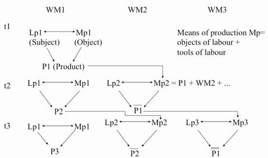 Figure 1: Marx