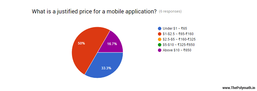 The Average Indian's Reluctance To Pay For Apps and Software - What is a justified price for a mobile application?
