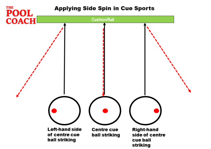 How to Play Side Spin 8-Ball Pool