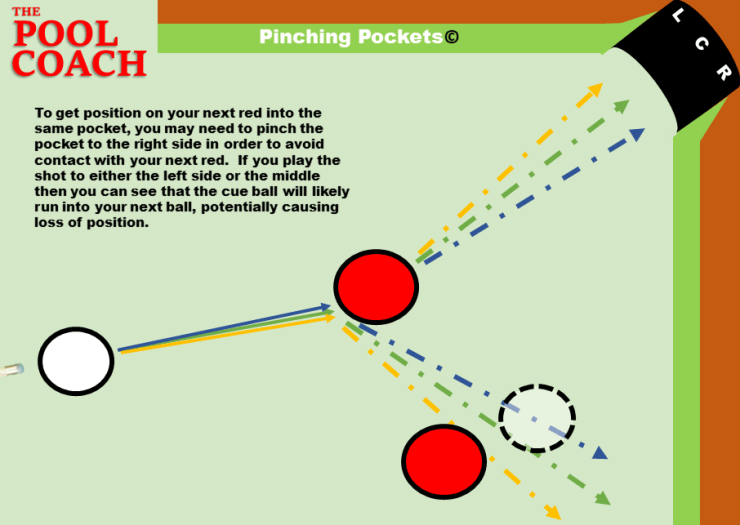 Pinching Pockets Pool Ball Angle of Deflection