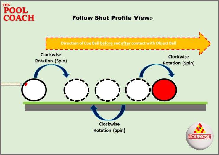 Cue ball rotation with forward roll. Topspin White Pool