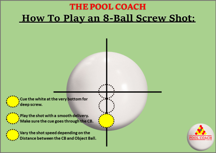 The Pool Coach, where to hit the white ball for maximum screw on a shot