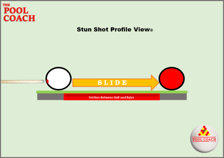 During a Stun Shot there is no Cue Ball Rotation.