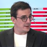 """Giacobbe: """"La imagen de Alberto es un ejemplo del clima de la opinión pública"""""""