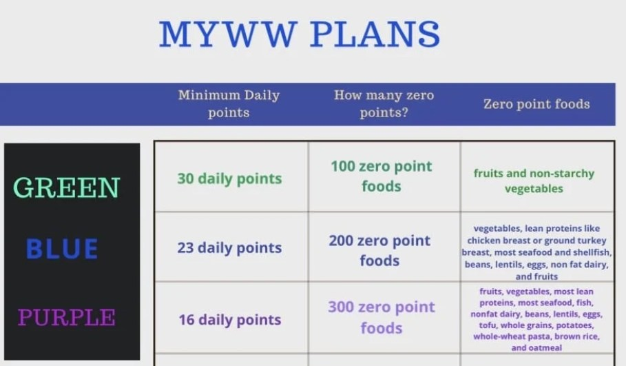 old weight watchers core plan food list