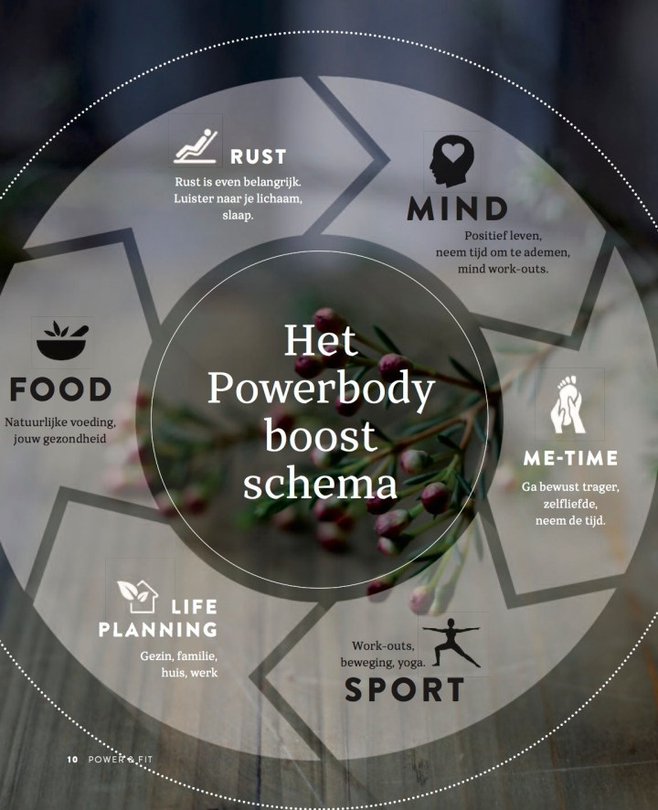 powerbody boost schema