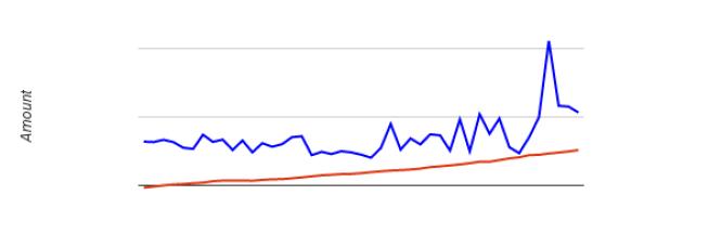 As of May 2014