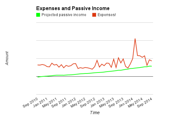 Expenses, PI for Sep 2014